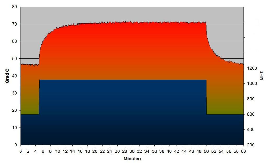 Temperaturkurve 600-1050 mit Kühlkörper