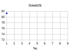 Gewicht1