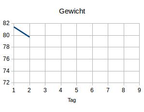 Gewicht2