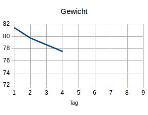 Gewicht4