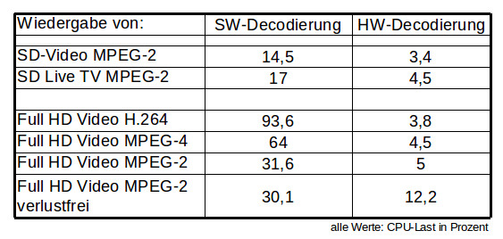 SW-HW-Decodierung