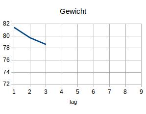 Gewicht3