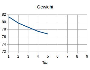 Gewicht5