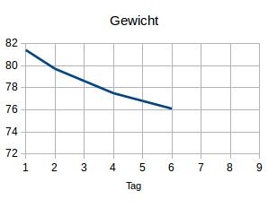 Gewicht6