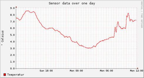 Madavi Temperatur Grafik