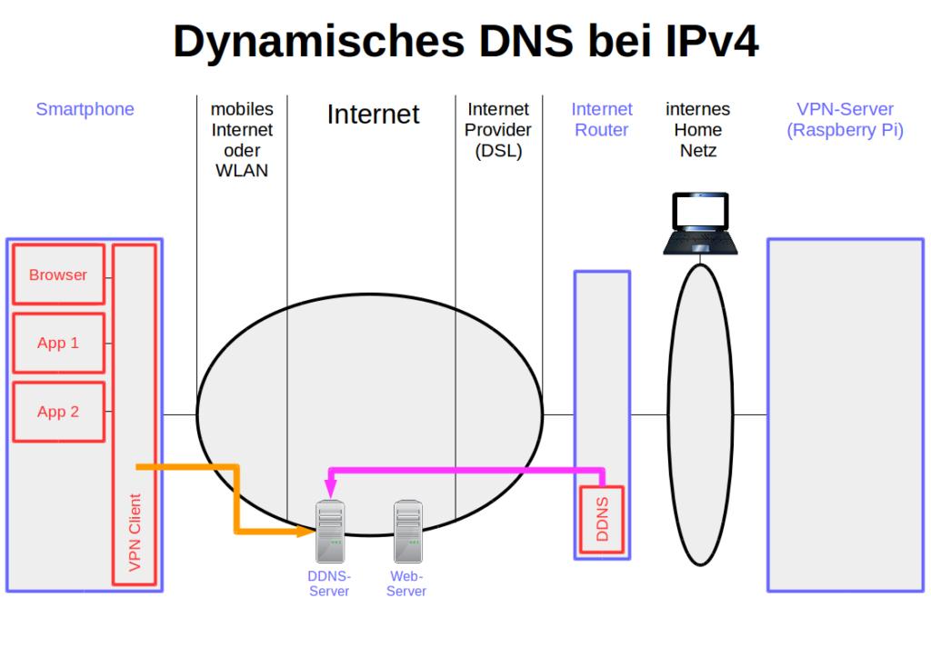Dynamisches DND bei IPv4