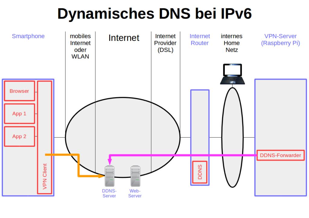 Dynamisches DNS bei IPv6